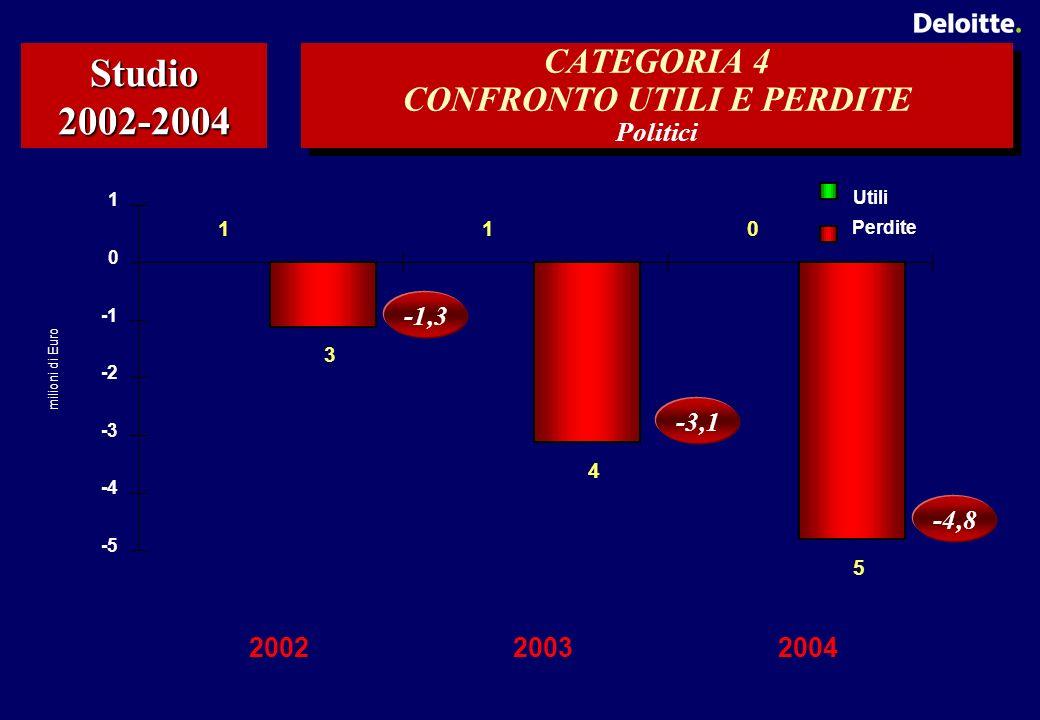 -4,8 -3,1 -1,3 CATEGORIA 4 CONFRONTO UTILI E PERDITE Politici Studio 2002-2004 -4 -3 -2 0 1 200220032004 Utili Perdite milioni di Euro