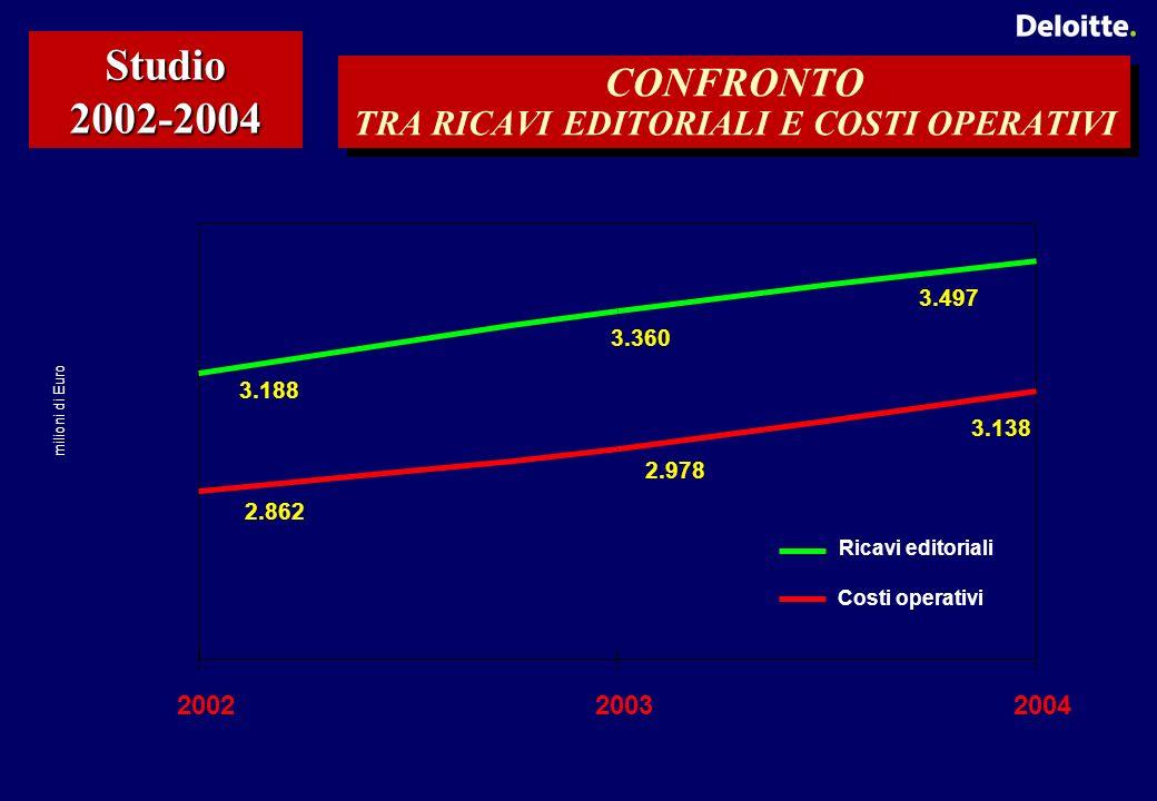 CONFRONTO TRA RICAVI EDITORIALI E COSTI OPERATIVI Studio 2002-2004 3.497 3.360 3.188 3.138 2.978 2.862 200220032004 Ricavi editoriali Costi operativi milioni di Euro