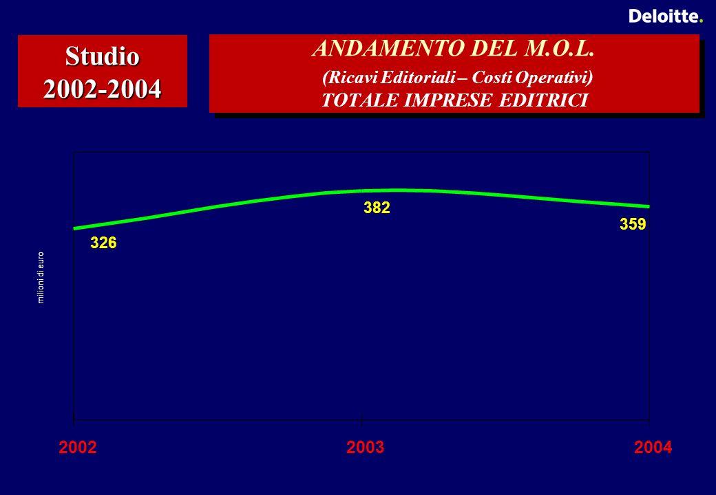 ANDAMENTO DEL M.O.L.