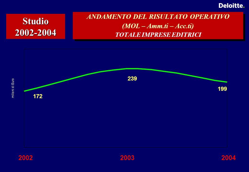 ANDAMENTO DEL RISULTATO OPERATIVO (MOL – Amm.ti – Acc.ti) TOTALE IMPRESE EDITRICI Studio 2002-2004 199 239 172 200220032004 milioni di Euro