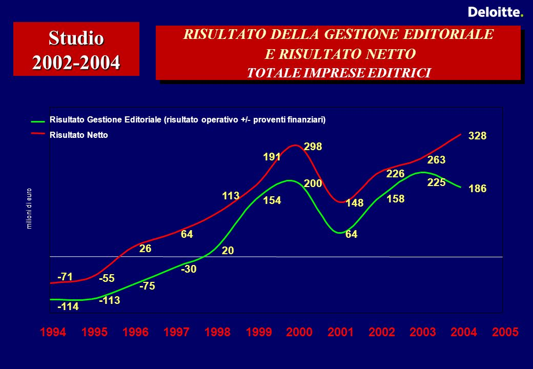 RISULTATO DELLA GESTIONE EDITORIALE E RISULTATO NETTO TOTALE IMPRESE EDITRICI Studio 2002-2004 -114 -113 -75 -30 20 154 200 64 158 225 186 -71 -55 26 64 113 191 298 148 226 263 328 199419951996199719981999200020012002200320042005 milioni di euro Risultato Gestione Editoriale (risultato operativo +/- proventi finanziari) Risultato Netto