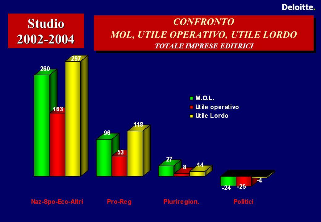 CONFRONTO MOL, UTILE OPERATIVO, UTILE LORDO TOTALE IMPRESE EDITRICI Studio 2002-2004