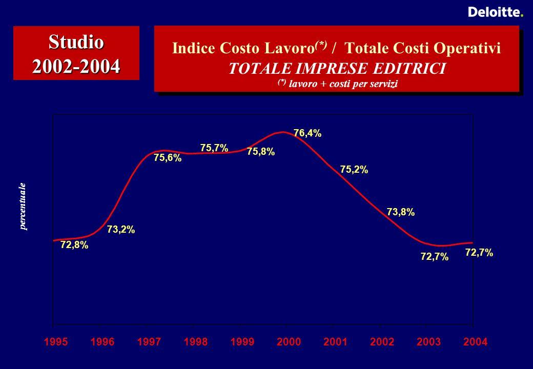 Studio 2002-2004 Indice Costo Lavoro (*) / Totale Costi Operativi TOTALE IMPRESE EDITRICI (*) lavoro + costi per servizi 72,8% 73,2% 75,6% 75,7% 75,8% 76,4% 75,2% 73,8% 72,7% 1995199619971998199920002001200220032004 percentuale