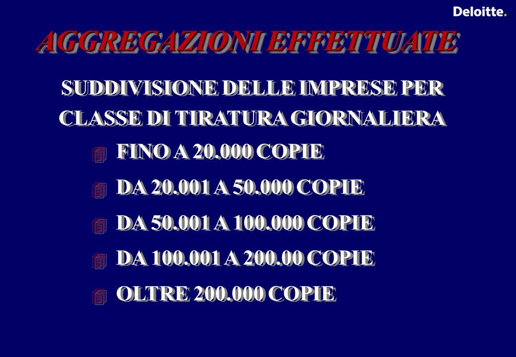 AGGREGAZIONI EFFETTUATE SUDDIVISIONE DELLE IMPRESE PER CLASSE DI TIRATURA GIORNALIERA FINO A 20.000 COPIE DA 20.001 A 50.000 COPIE DA 50.001 A 100.000 COPIE DA 100.001 A 200.00 COPIE OLTRE 200.000 COPIE SUDDIVISIONE DELLE IMPRESE PER CLASSE DI TIRATURA GIORNALIERA FINO A 20.000 COPIE DA 20.001 A 50.000 COPIE DA 50.001 A 100.000 COPIE DA 100.001 A 200.00 COPIE OLTRE 200.000 COPIE