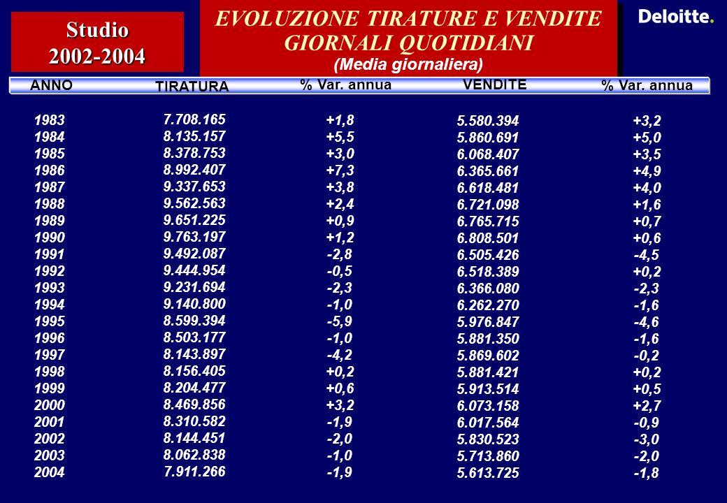 Studio 2002-2004 EVOLUZIONE TIRATURE E VENDITE GIORNALI QUOTIDIANI (Media giornaliera) ANNO TIRATURA % Var.