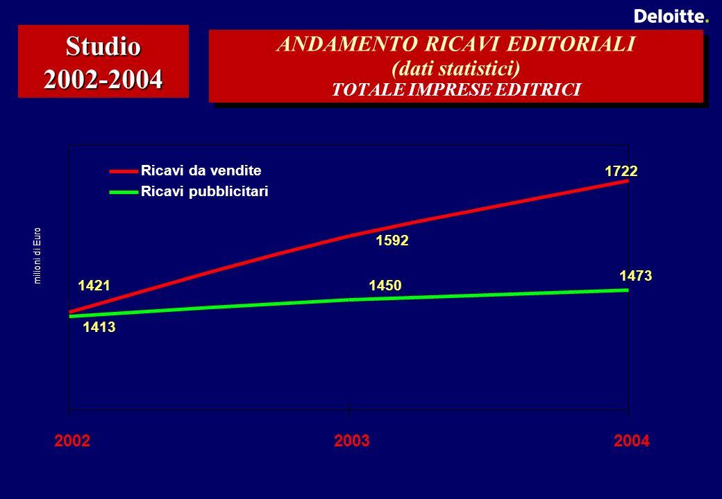ANDAMENTO RICAVI EDITORIALI (dati statistici) TOTALE IMPRESE EDITRICI Studio 2002-2004 1421 1592 1722 1450 1413 1473 200220032004 milioni di Euro Ricavi da vendite Ricavi pubblicitari