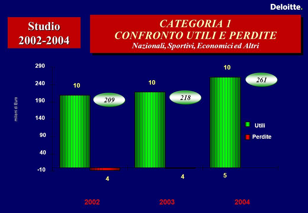 CATEGORIA 1 CONFRONTO UTILI E PERDITE Nazionali, Sportivi, Economici ed Altri Studio 2002-2004 10 5 4 4 -10 40 90 140 190 240 290 200220032004 Utili Perdite 209 218 261 milioni di Euro