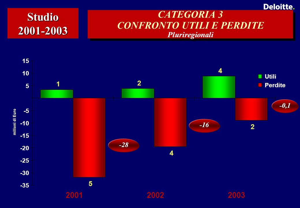 CATEGORIA 3 CONFRONTO UTILI E PERDITE Pluriregionali Studio 2001-2003 1 2 4 5 4 2 -35 -30 -25 -20 -15 -10 -5 5 10 15 200120022003 milioni di Euro Utili Perdite -28 -16 -0,1