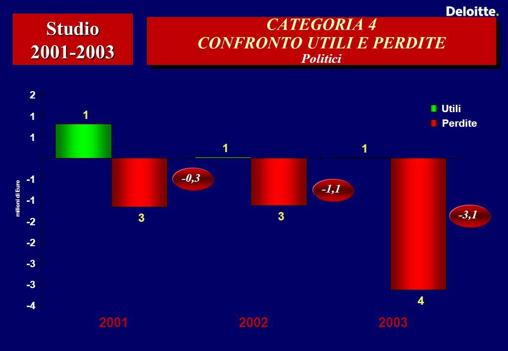 CATEGORIA 4 CONFRONTO UTILI E PERDITE Politici Studio 2001-2003 1 1 1 4 3 3 -4 -3 -2 1 1 2 200120022003 milioni di Euro Utili Perdite -0,3 -1,1 -3,1