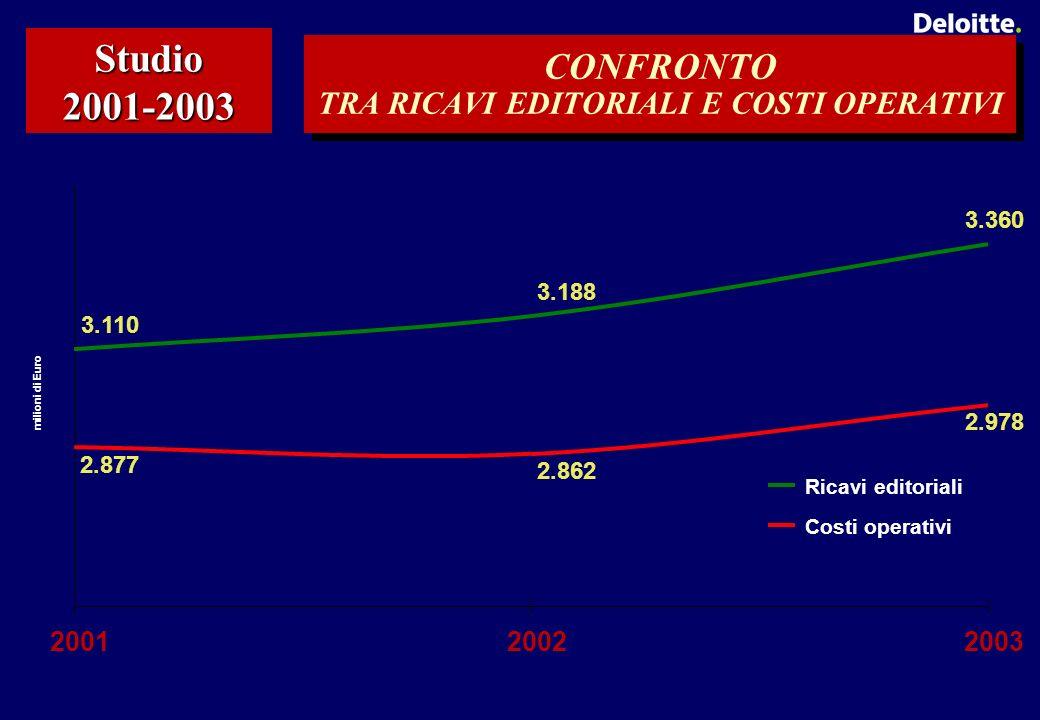 CONFRONTO TRA RICAVI EDITORIALI E COSTI OPERATIVI Studio 2001-2003 3.110 3.188 3.360 2.877 2.862 2.978 200120022003 milioni di Euro Ricavi editoriali Costi operativi