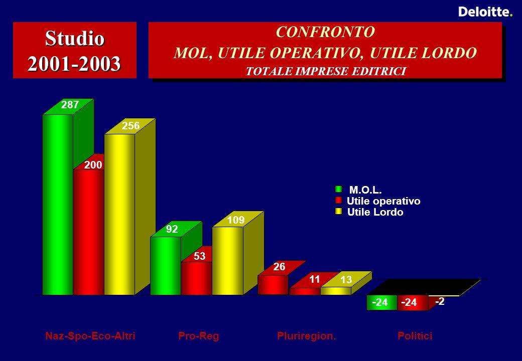 CONFRONTO MOL, UTILE OPERATIVO, UTILE LORDO TOTALE IMPRESE EDITRICI Studio 2001-2003 287 200 256 92 53 109 11 13 - 24 -2 Naz-Spo-Eco-AltriPro-RegPluriregion.Politici M.O.L.