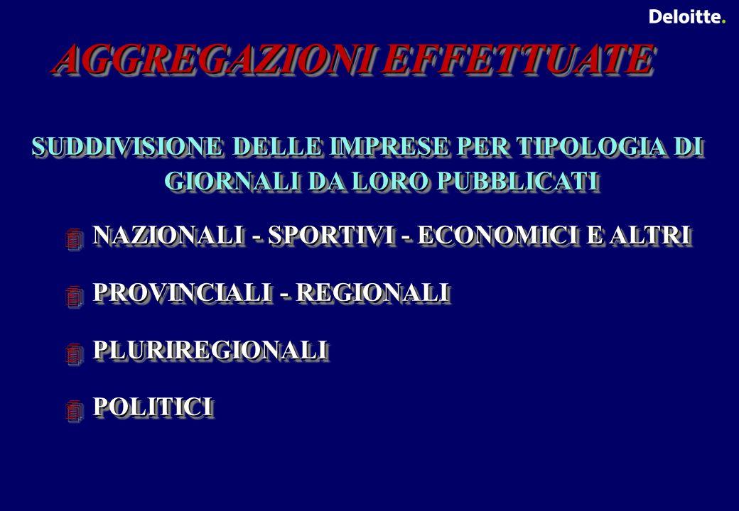 AGGREGAZIONI EFFETTUATE SUDDIVISIONE DELLE IMPRESE PER TIPOLOGIA DI GIORNALI DA LORO PUBBLICATI NAZIONALI - SPORTIVI - ECONOMICI E ALTRI NAZIONALI - SPORTIVI - ECONOMICI E ALTRI PROVINCIALI - REGIONALI PROVINCIALI - REGIONALI PLURIREGIONALI PLURIREGIONALI POLITICI POLITICI SUDDIVISIONE DELLE IMPRESE PER TIPOLOGIA DI GIORNALI DA LORO PUBBLICATI NAZIONALI - SPORTIVI - ECONOMICI E ALTRI NAZIONALI - SPORTIVI - ECONOMICI E ALTRI PROVINCIALI - REGIONALI PROVINCIALI - REGIONALI PLURIREGIONALI PLURIREGIONALI POLITICI POLITICI