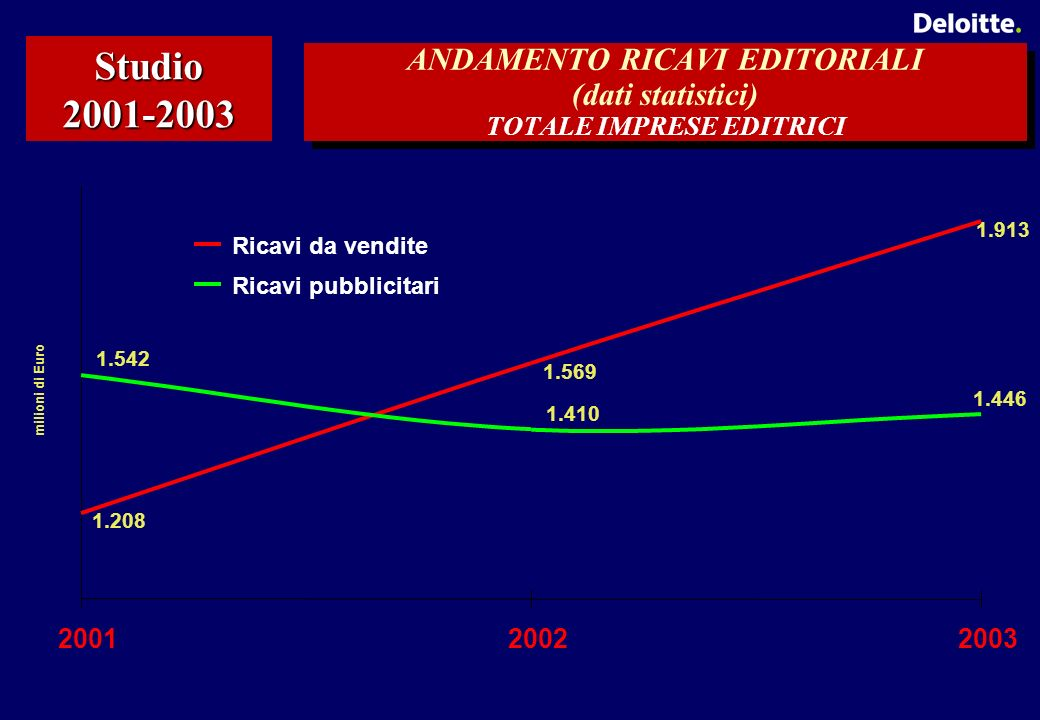 ANDAMENTO RICAVI EDITORIALI (dati statistici) TOTALE IMPRESE EDITRICI Studio 2001-2003 1.208 1.569 1.913 1.542 1.410 1.446 200120022003 milioni di Euro Ricavi da vendite Ricavi pubblicitari