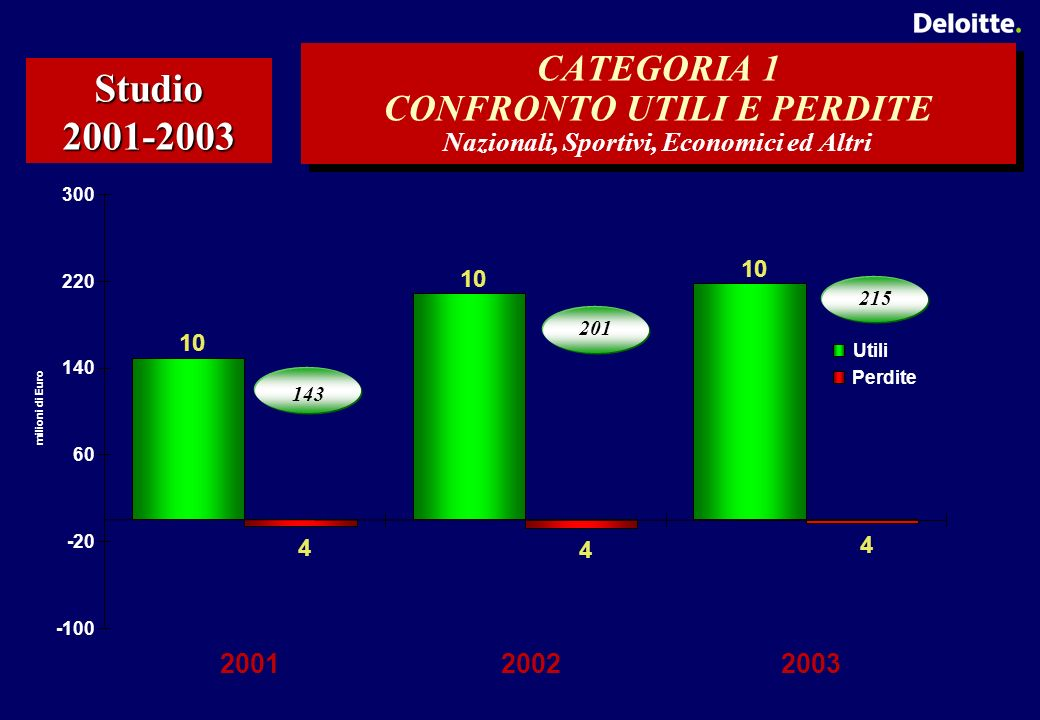 CATEGORIA 1 CONFRONTO UTILI E PERDITE Nazionali, Sportivi, Economici ed Altri Studio 2001-2003 10 4 4 4 -100 -20 60 140 220 300 200120022003 milioni di Euro Utili Perdite 143 201 215
