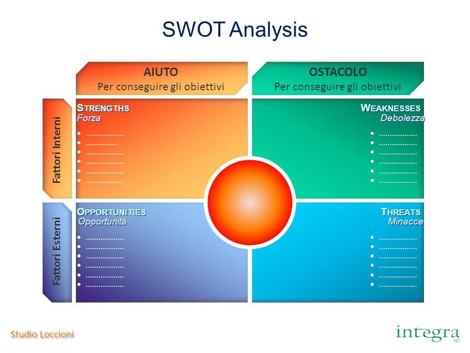 Studio Loccioni SWOT Analysis AIUTO Per conseguire gli obiettivi OSTACOLO Per conseguire gli obiettivi S TRENGTHS W EAKNESSES O PPORTUNITIES T HREATS