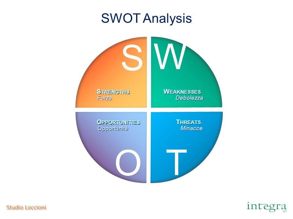 Studio Loccioni SWOT Analysis S TRENGTHS W EAKNESSES O PPORTUNITIES T HREATS Forza Debolezza Opportunità Minacce S W O T