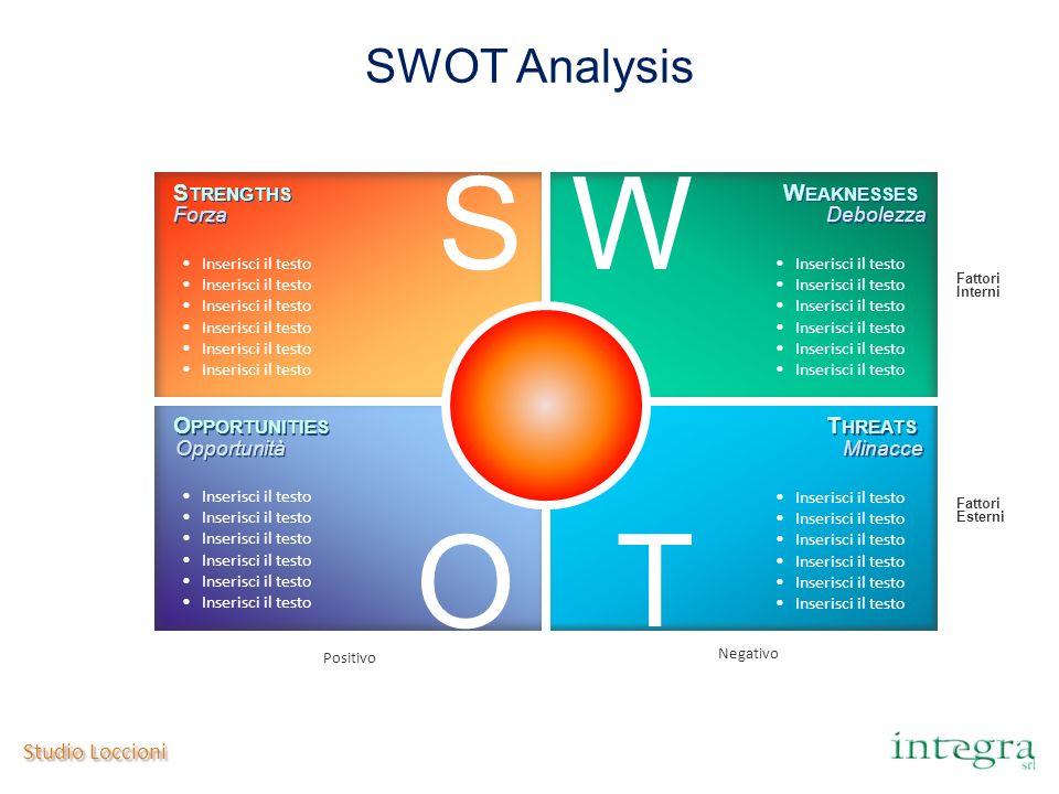 Studio Loccioni SWOT Analysis Fattori Interni Fattori Esterni Negativo Positivo SW O T Inserisci il testo S TRENGTHS W EAKNESSES O PPORTUNITIES T HREA