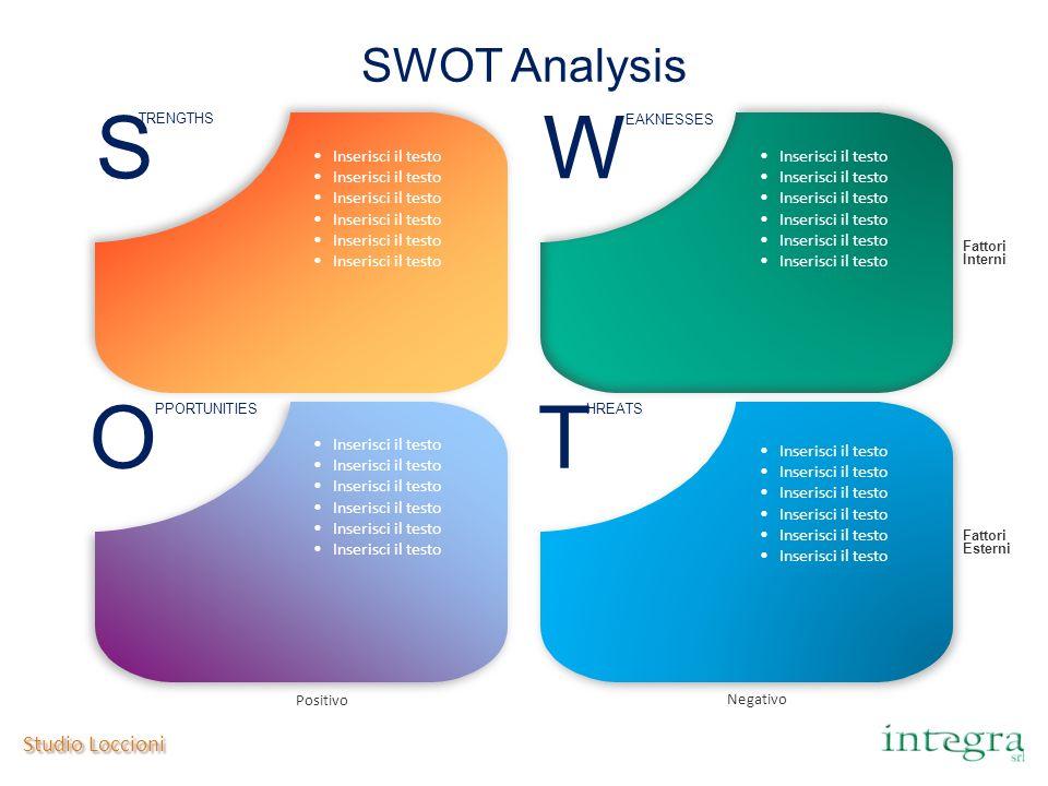 Studio Loccioni SWOT Analysis S TRENGTHS W EAKNESSES O PPORTUNITIES T HREATS Fattori Interni Fattori Esterni Negativo Positivo Inserisci il testo