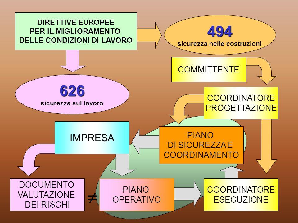 626 sicurezza sul lavoro 494 sicurezza nelle costruzioni DOCUMENTO VALUTAZIONE DEI RISCHI IMPRESA PIANO DI SICUREZZA E COORDINAMENTO PIANO OPERATIVO C