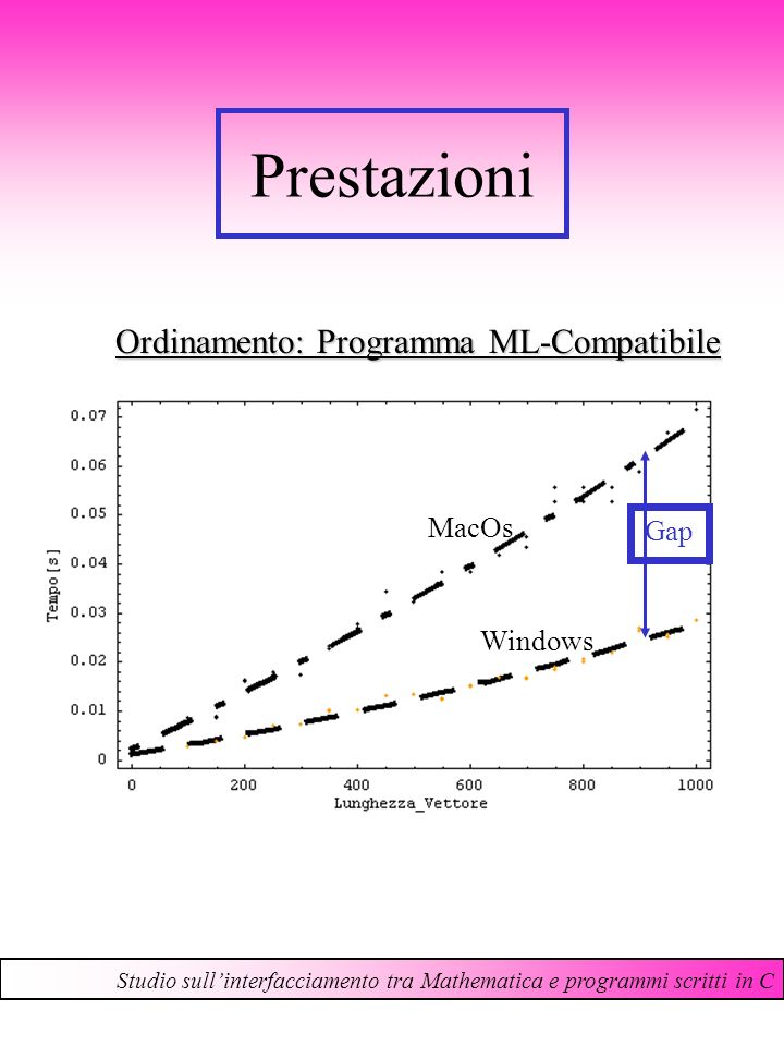 Prestazioni Studio sullinterfacciamento tra Mathematica e programmi scritti in C Ordinamento: Programma ML-Compatibile MacOs Windows Gap