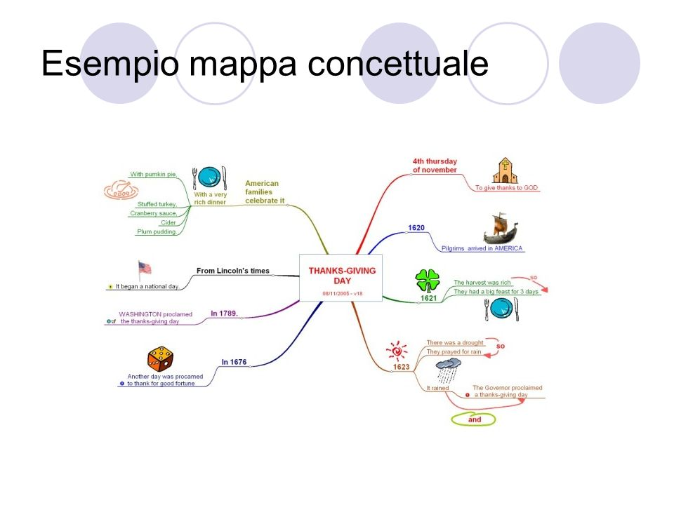 Esempio mappa concettuale