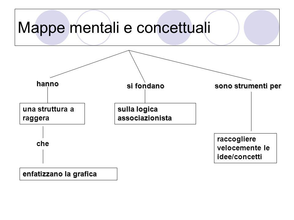 Mappe mentali e concettuali hanno una struttura a raggera che enfatizzano la grafica sifondano si fondano sulla logica associazionista sono strumenti per raccogliere velocemente le idee/concetti