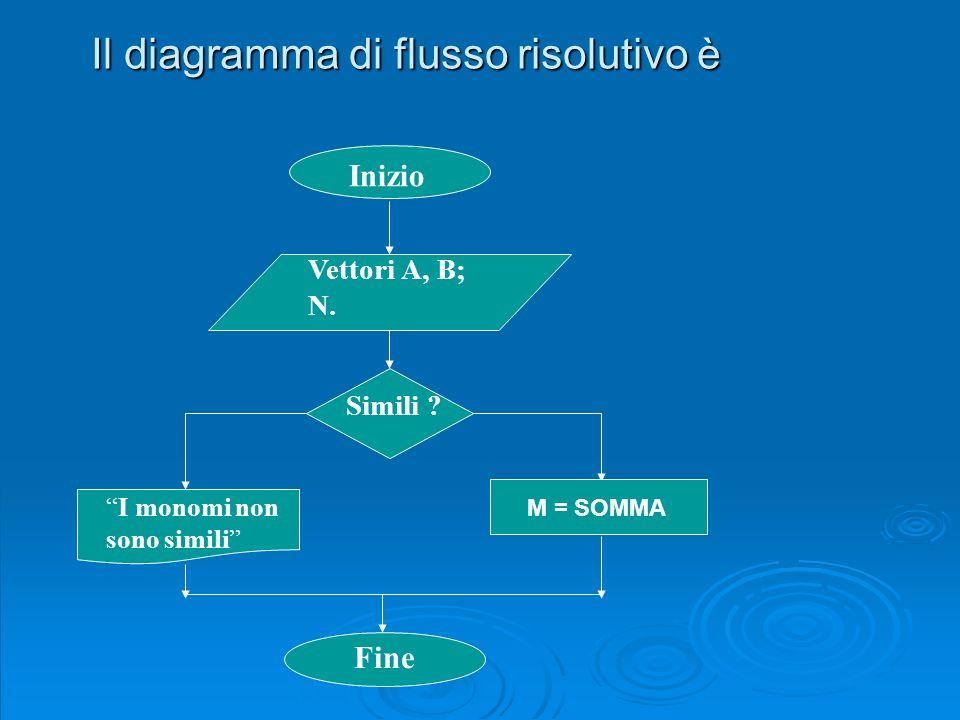 Il diagramma di flusso risolutivo è Inizio Vettori A, B; N. Simili ? I monomi non sono simili M = SOMMA Fine Inizio