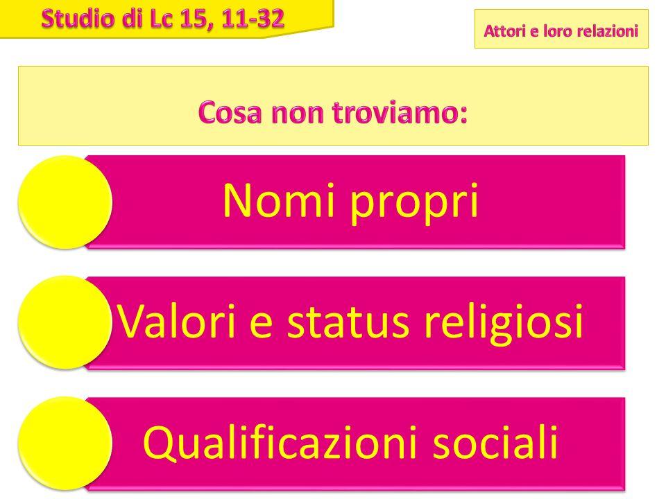 Nomi propri Valori e status religiosi Qualificazioni sociali