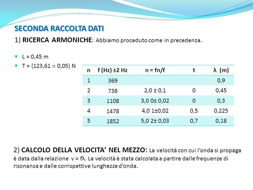 SECONDA RACCOLTA DATI 1) RICERCA ARMONICHE : Abbiamo proceduto come in precedenza. L = 0,45 m T = (123,61 ± 0,05) N nf (Hz) ±2 Hzn = fn/ftλ (m) 1 369
