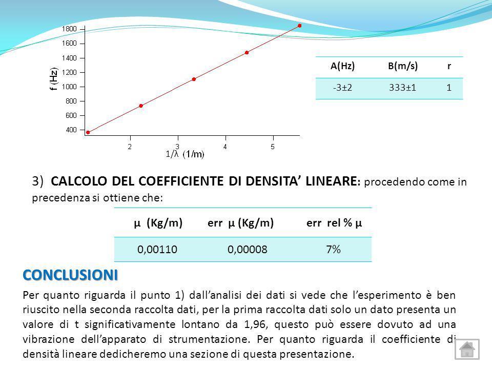 A(Hz)B(m/s)r -3±2333±11 3) CALCOLO DEL COEFFICIENTE DI DENSITA LINEARE : procedendo come in precedenza si ottiene che: μ (Kg/m) err μ (Kg/m) err rel %