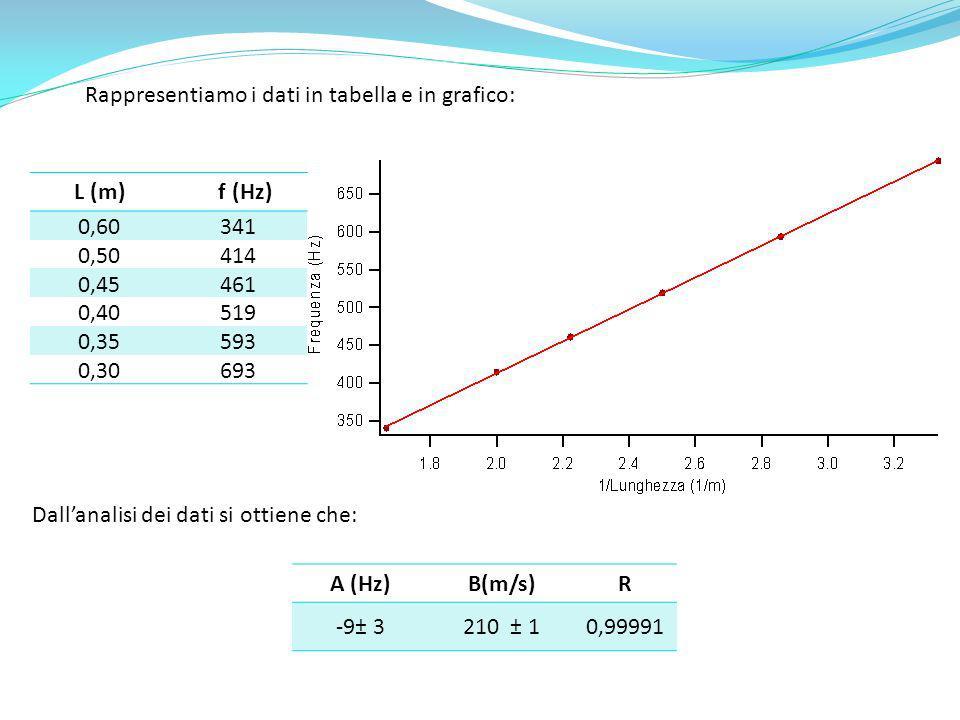 L (m) f (Hz) 0,60341 0,50414 0,45461 0,40519 0,35593 0,30693 Rappresentiamo i dati in tabella e in grafico: Dallanalisi dei dati si ottiene che: A (Hz