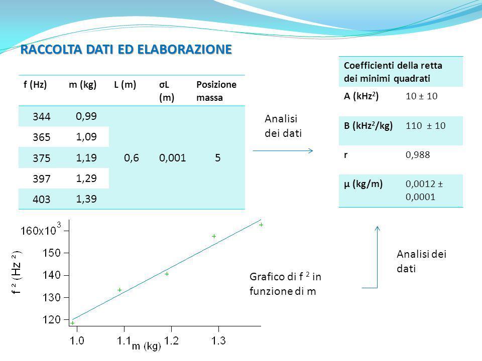 RACCOLTA DATI ED ELABORAZIONE f (Hz)m (kg)L (m)σL (m) Posizione massa 3440,99 0,60,0015 3651,09 3751,19 3971,29 4031,39 Coefficienti della retta dei m