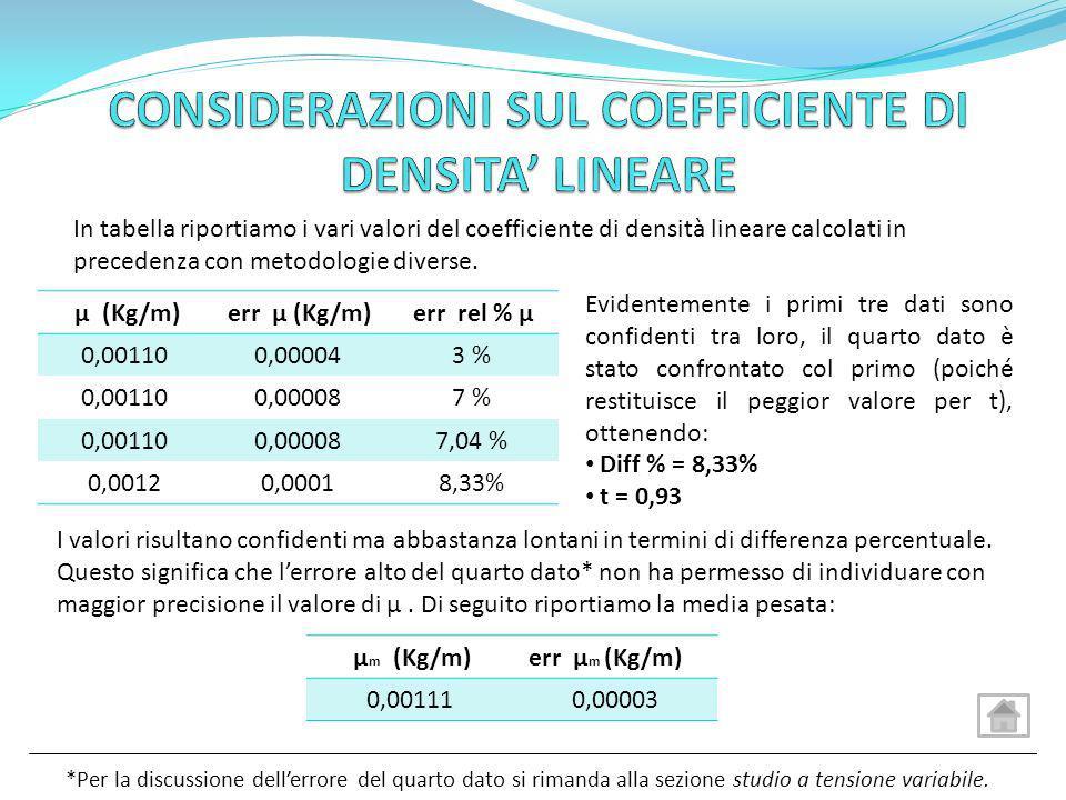 In tabella riportiamo i vari valori del coefficiente di densità lineare calcolati in precedenza con metodologie diverse. μ (Kg/m) err μ (Kg/m) err rel