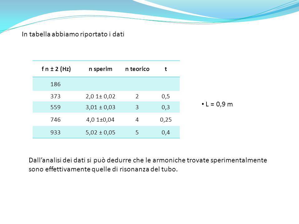 f n ± 2 (Hz)n sperimn teoricot 186 3732,0 1± 0,0220,5 5593,01 ± 0,0330,3 7464,0 1±0,0440,25 9335,02 ± 0,0550,4 In tabella abbiamo riportato i dati L =