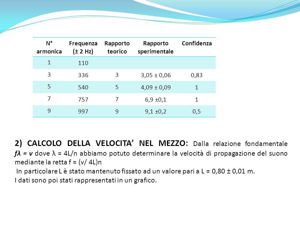 N° armonica Frequenza (± 2 Hz) Rapporto teorico Rapporto sperimentale Confidenza 1 110 3 336 3 3,05 ± 0,060,83 5 540 5 4,09 ± 0,091 7 757 7 6,9 ±0,11