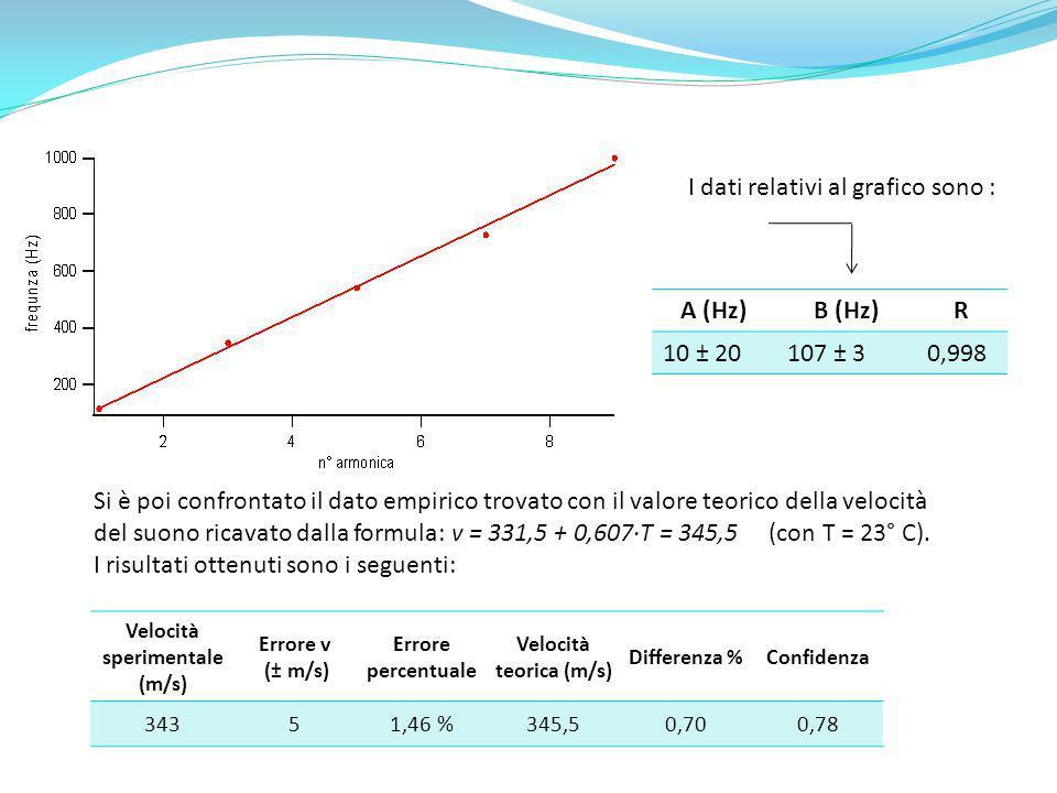 A (Hz)B (Hz)R 10 ± 20107 ± 30,998 I dati relativi al grafico sono : Si è poi confrontato il dato empirico trovato con il valore teorico della velocità