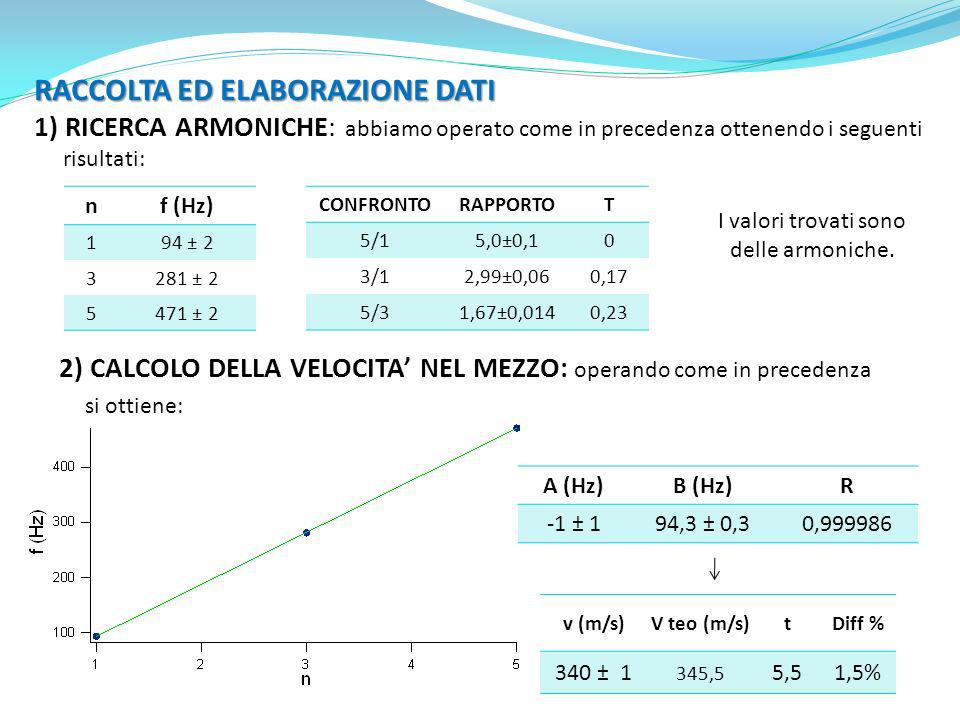 RACCOLTA ED ELABORAZIONE DATI 1) RICERCA ARMONICHE: abbiamo operato come in precedenza ottenendo i seguenti risultati: nf (Hz) 194 ± 2 3281 ± 2 5471 ±