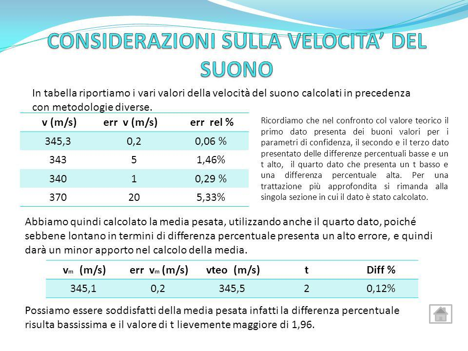 In tabella riportiamo i vari valori della velocità del suono calcolati in precedenza con metodologie diverse. v (m/s) err v (m/s) err rel % 345,30,20,