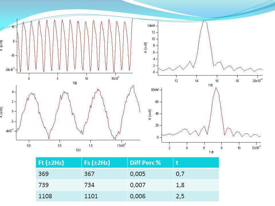 Ft (±2Hz)Fs (±2Hz)Diff Perc %t 3693670,0050,7 7397340,0071,8 110811010,0062,5
