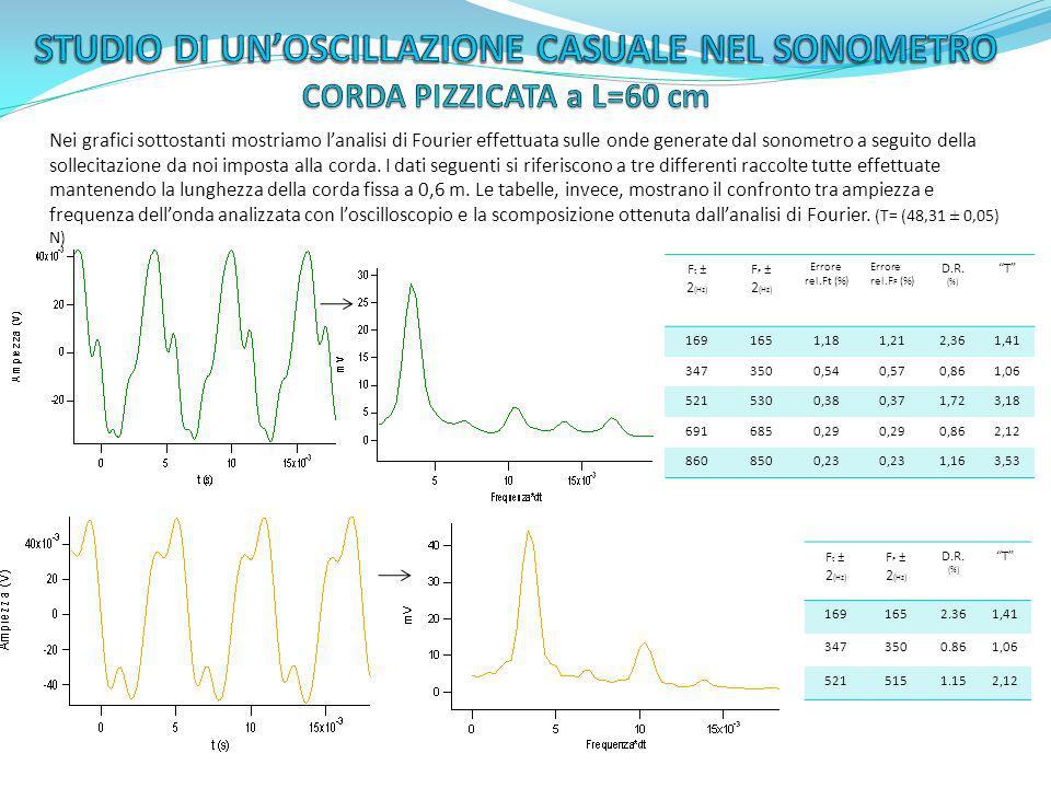 Nei grafici sottostanti mostriamo lanalisi di Fourier effettuata sulle onde generate dal sonometro a seguito della sollecitazione da noi imposta alla