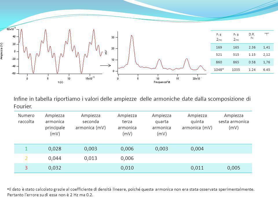 F t ± 2 (Hz) F F ± 2 (Hz) D.R. (%) T 1691652.361,41 5215151.152,12 8608650.581,76 1048*10351.246.45 Il dato è stato calcolato grazie al coefficiente d