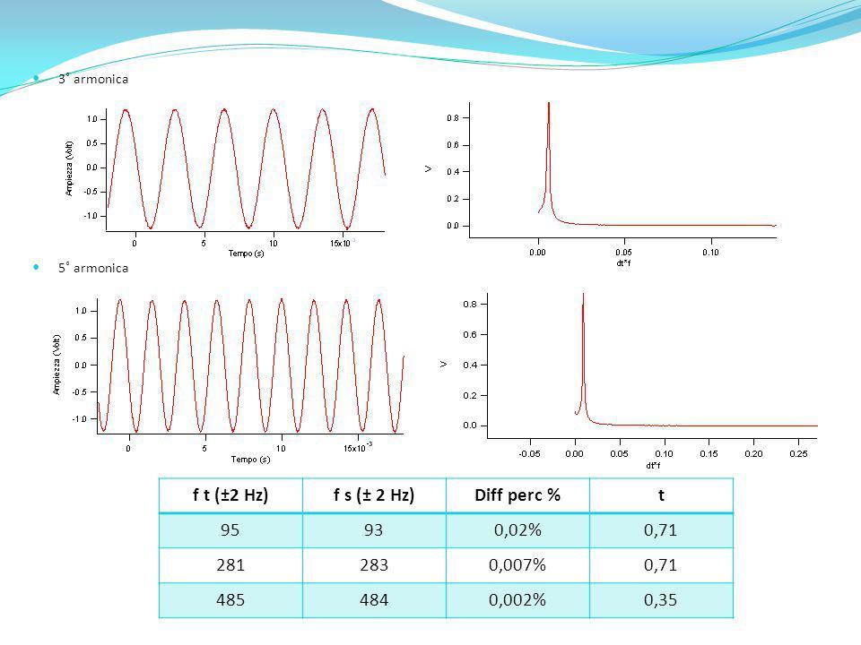 5˚ armonica 3˚ armonica f t (±2 Hz)f s (± 2 Hz)Diff perc %t 95930,02%0,71 2812830,007%0,71 4854840,002%0,35