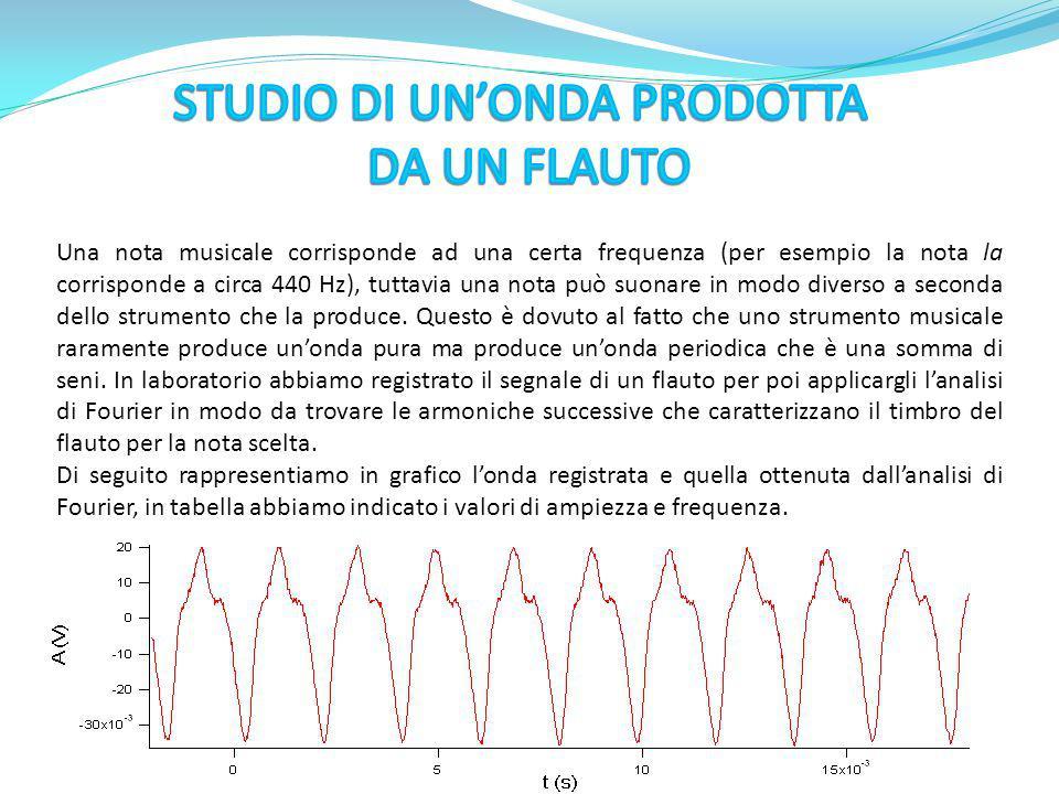 Una nota musicale corrisponde ad una certa frequenza (per esempio la nota la corrisponde a circa 440 Hz), tuttavia una nota può suonare in modo divers