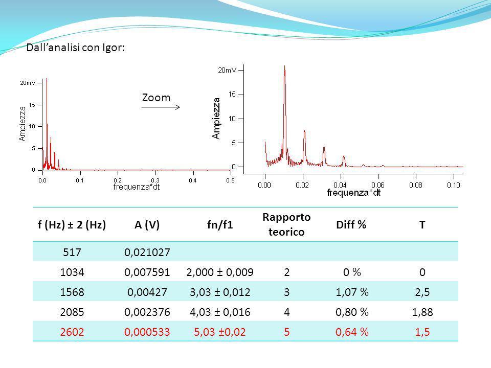 Dallanalisi con Igor: Zoom f (Hz) ± 2 (Hz)A (V)fn/f1 Rapporto teorico Diff %T 5170,021027 10340,0075912,000 ± 0,00920 %0 15680,004273,03 ± 0,01231,07