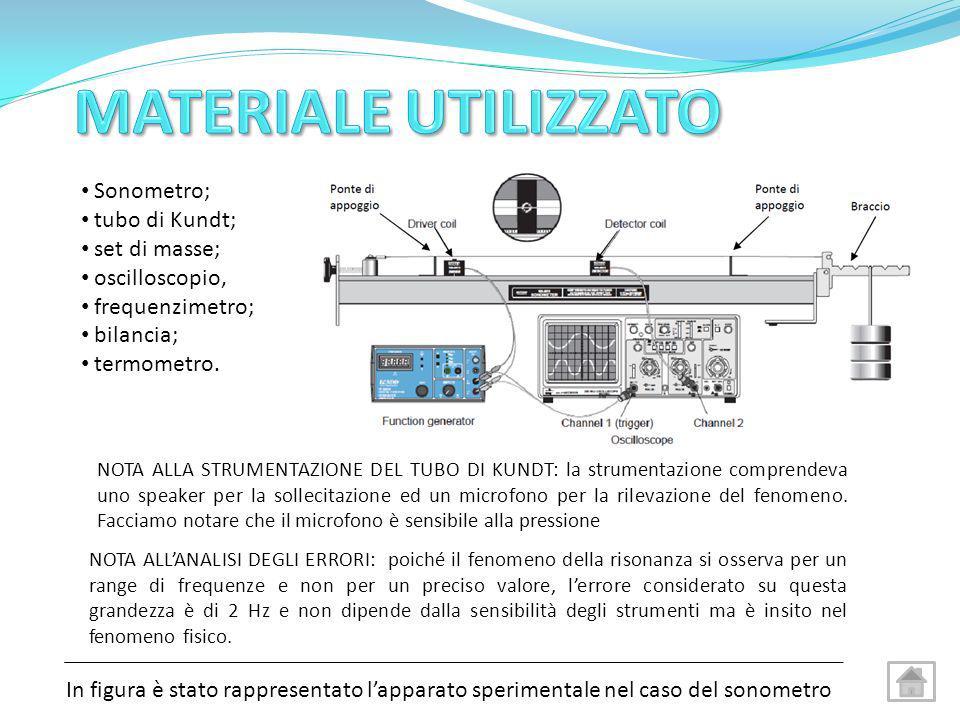 Sonometro; tubo di Kundt; set di masse; oscilloscopio, frequenzimetro; bilancia; termometro. In figura è stato rappresentato lapparato sperimentale ne