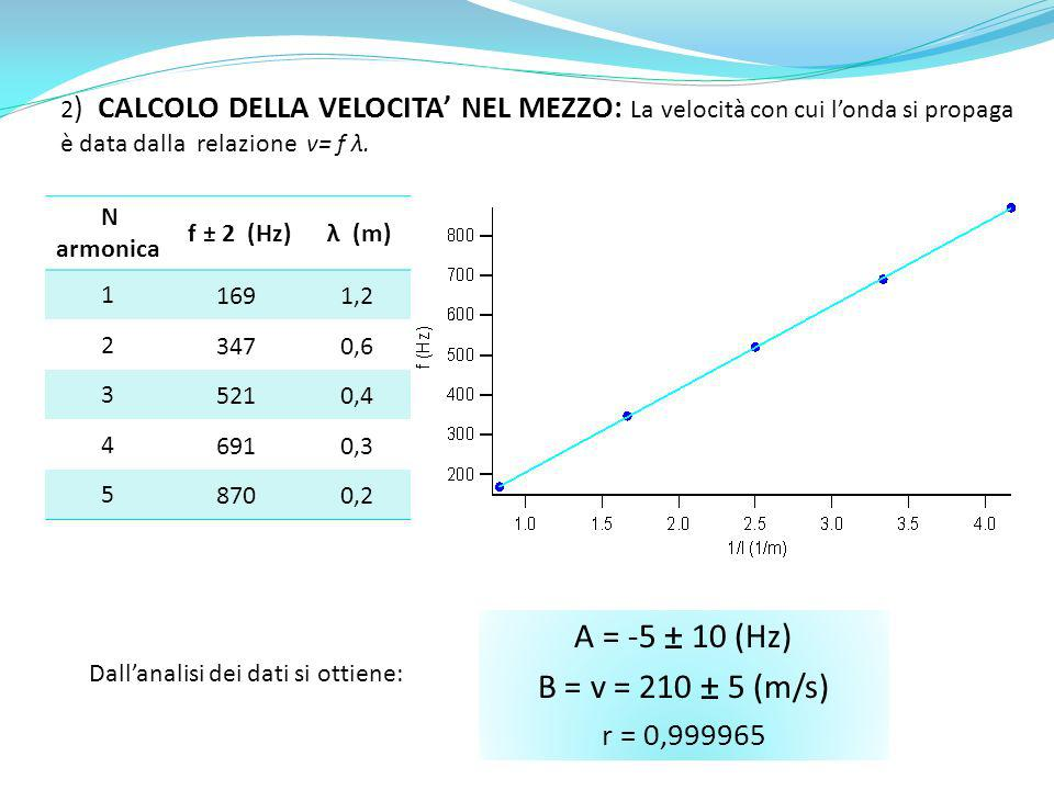 2 ) CALCOLO DELLA VELOCITA NEL MEZZO: La velocità con cui londa si propaga è data dalla relazione v= f λ. N armonica f ± 2 (Hz) λ (m) 11691,2 23470,6