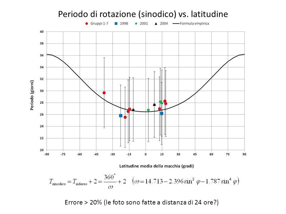 Errore > 20% (le foto sono fatte a distanza di 24 ore?) Periodo di rotazione (sinodico) vs. latitudine