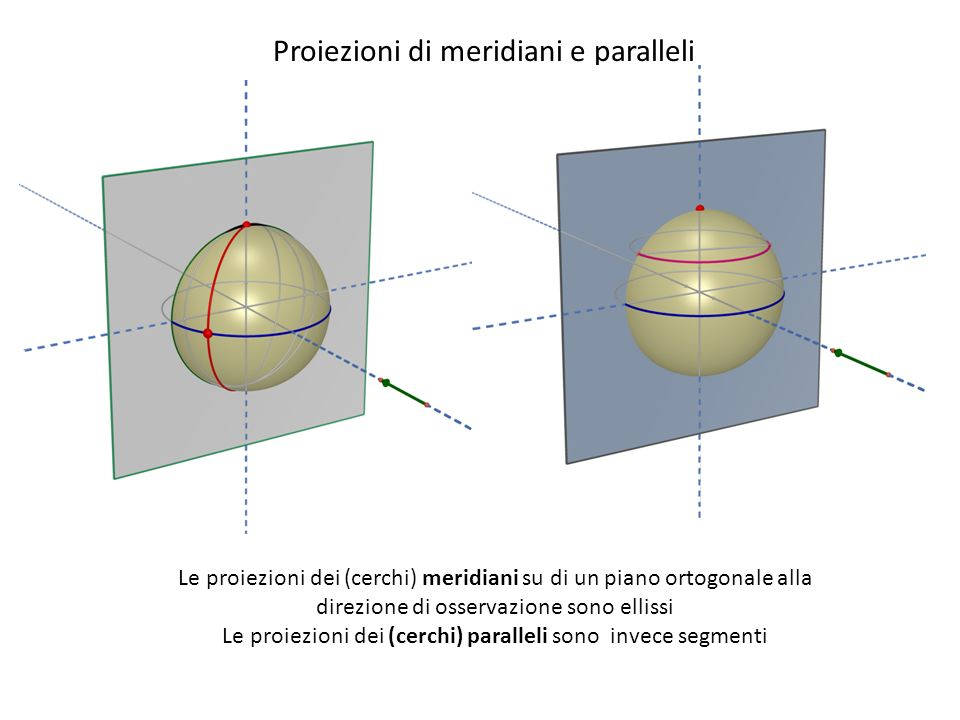 Proiezioni di meridiani e paralleli Le proiezioni dei (cerchi) meridiani su di un piano ortogonale alla direzione di osservazione sono ellissi Le proi