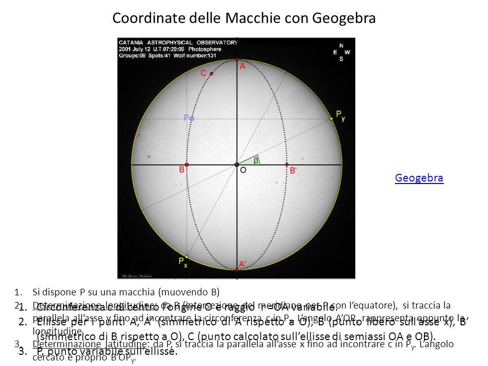 Coordinate delle Macchie con Geogebra 1.Circonferenza c di centro lorigine O e raggio r =OA variabile. 2.Ellisse per i punti A, A (simmetrico di A ris