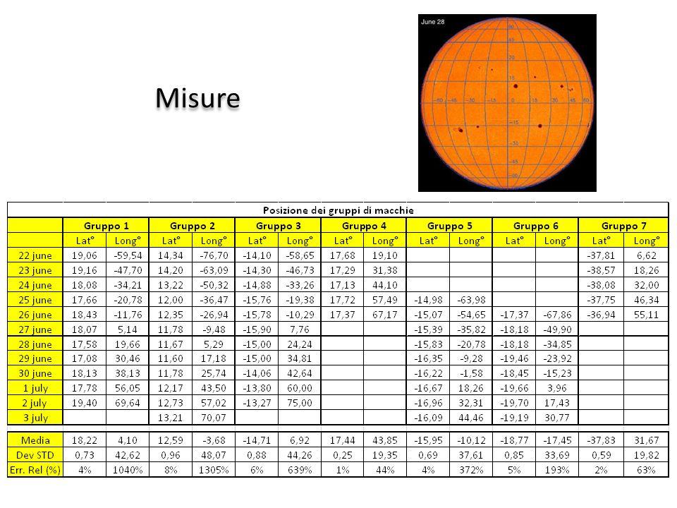 Misure